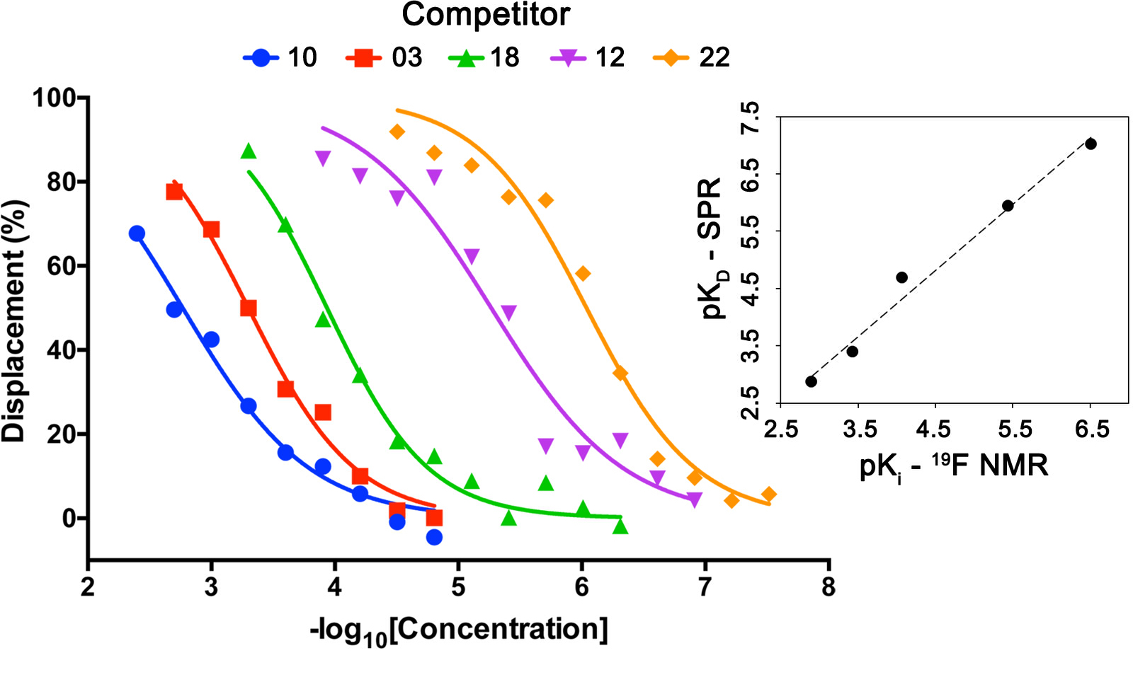 Fig. 5  Determination of the affinities of VHL binders using spy molecule 19. Displacement of spy molecule 19 in the presence of different concentrations of five VHL binders (molecules 3, 10, 12, 18 and 22) was concentration dependent. By knowing the concentrations of spy molecule (50 μM), and protein (1 μM) and the KD between spy molecule 19 and VHL, the Ki of each competitor was determined, having good correlation with the respective KD values obtained by SPR (top right inset graph).