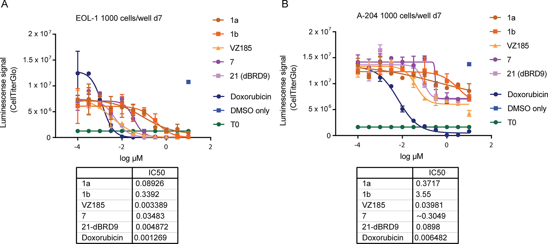 Figure 11. Effect of BRD7/9 degradation on viability of BRD9-sensitive cancer cell lines.